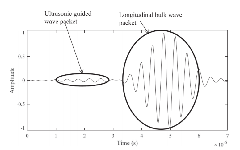 ultrasonic guided wave