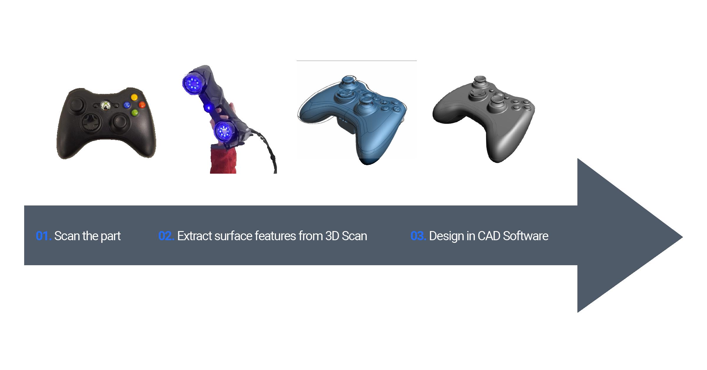 Reverse Engineering 3D Scan